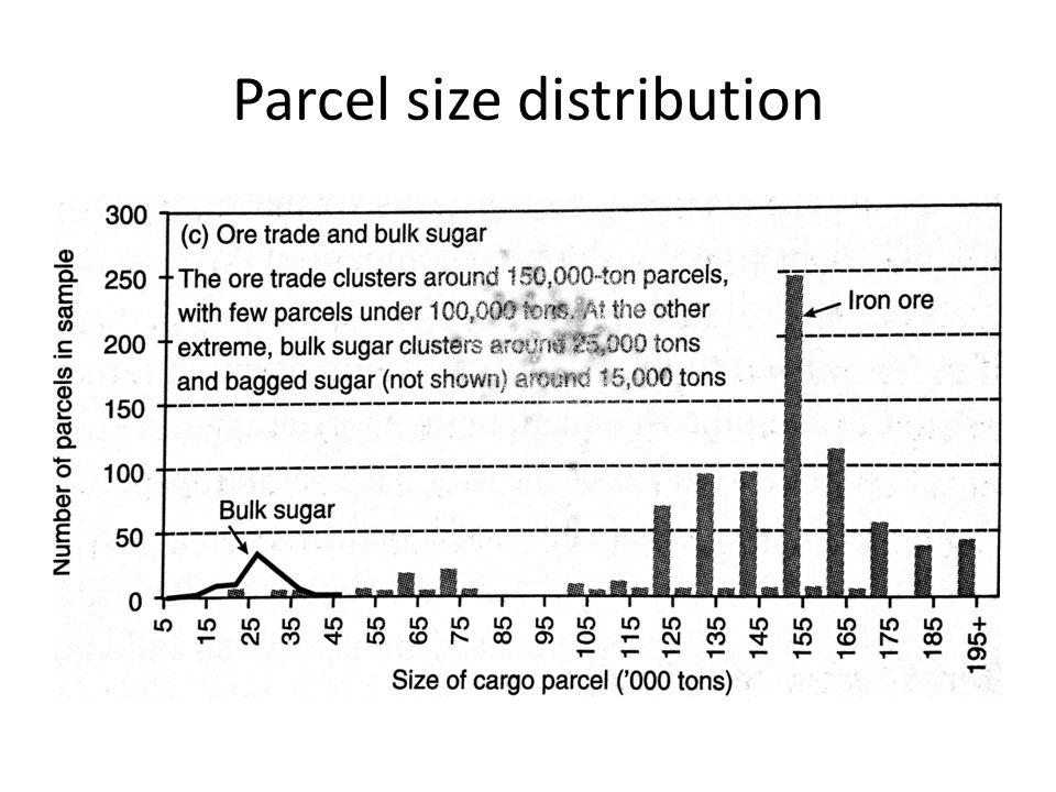 Parcel size distribution