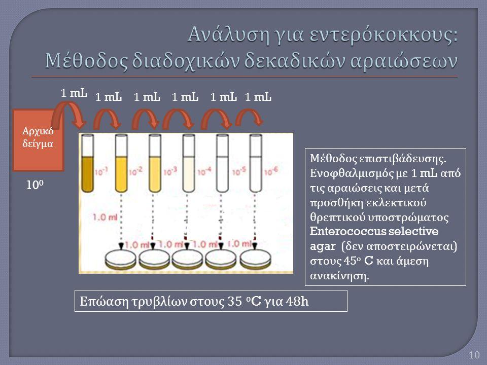 Ανάλυση για εντερόκοκκους: Μέθοδος διαδοχικών δεκαδικών αραιώσεων