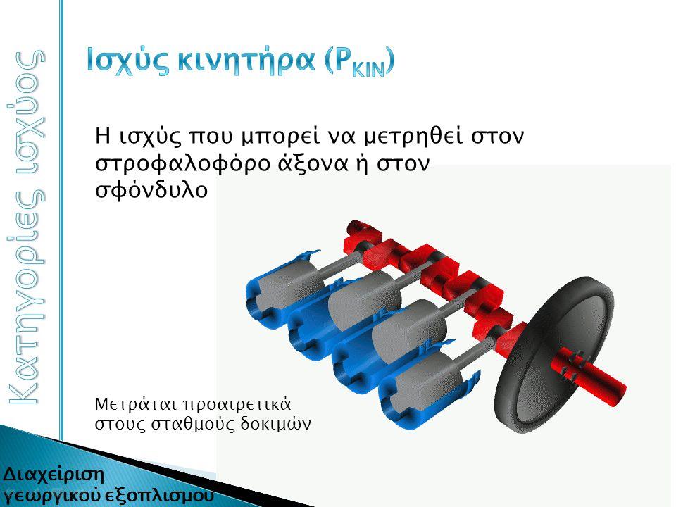 Κατηγορίες ισχύος Ισχύς κινητήρα (ΡΚΙΝ)