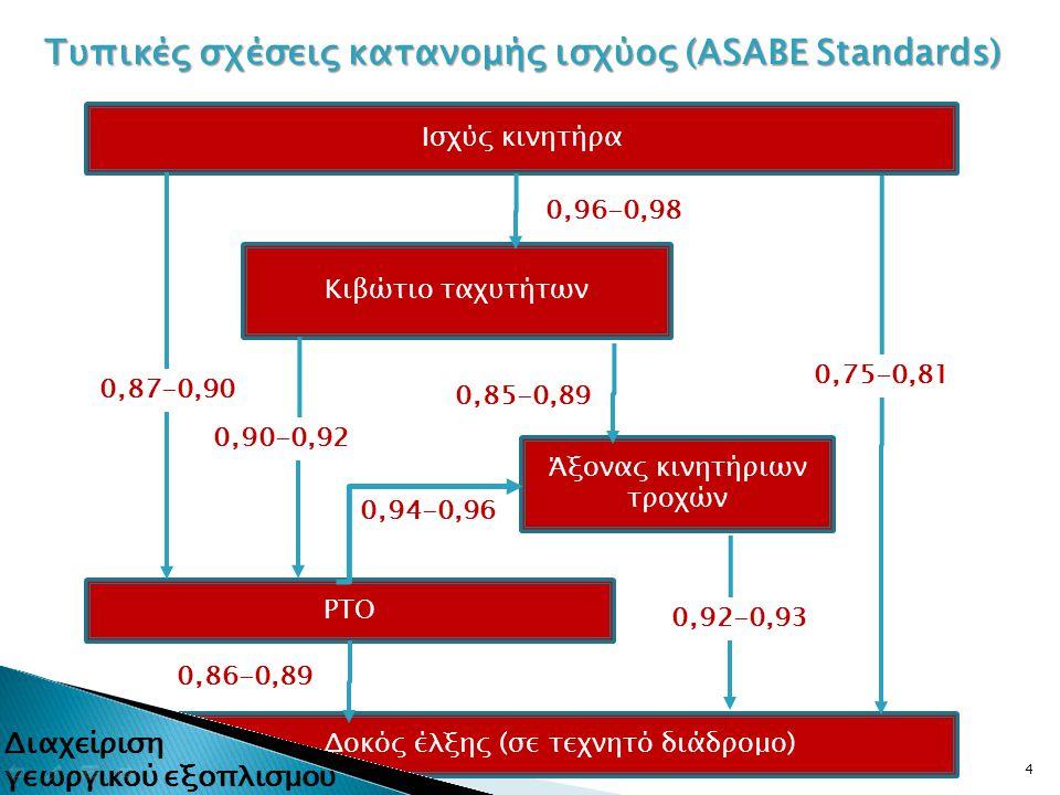 Τυπικές σχέσεις κατανομής ισχύος (ASABE Standards)