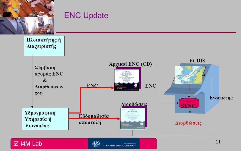 ENC Update Πλοιοκτήτης ή Διαχειριστής ECDIS Αρχικοί ENC (CD)