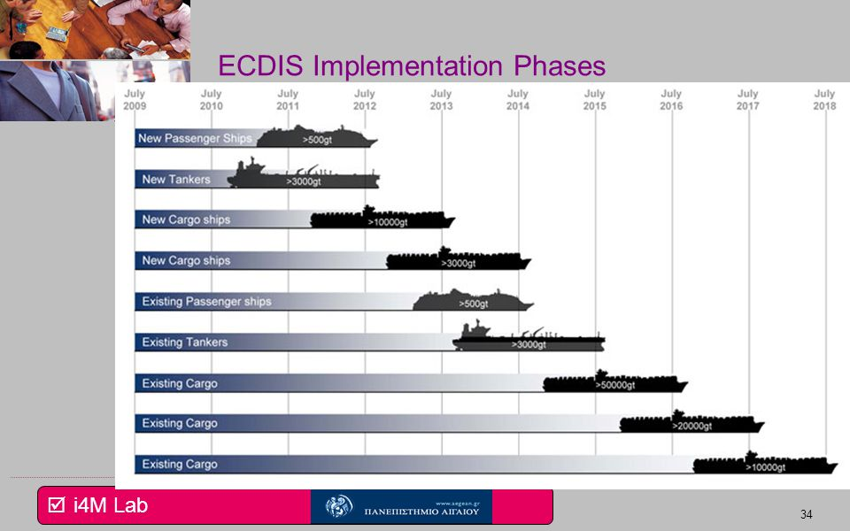 ECDIS Implementation Phases