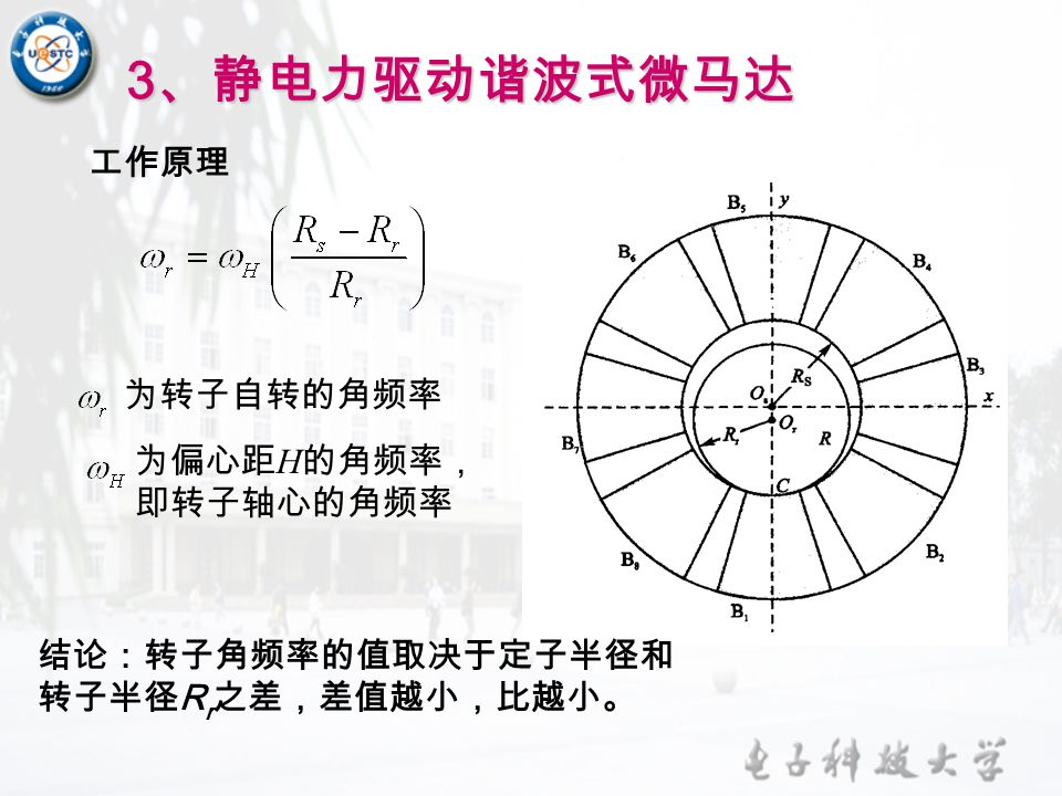 3、静电力驱动谐波式微马达 工作原理 为转子自转的角频率 为偏心距H的角频率, 即转子轴心的角频率