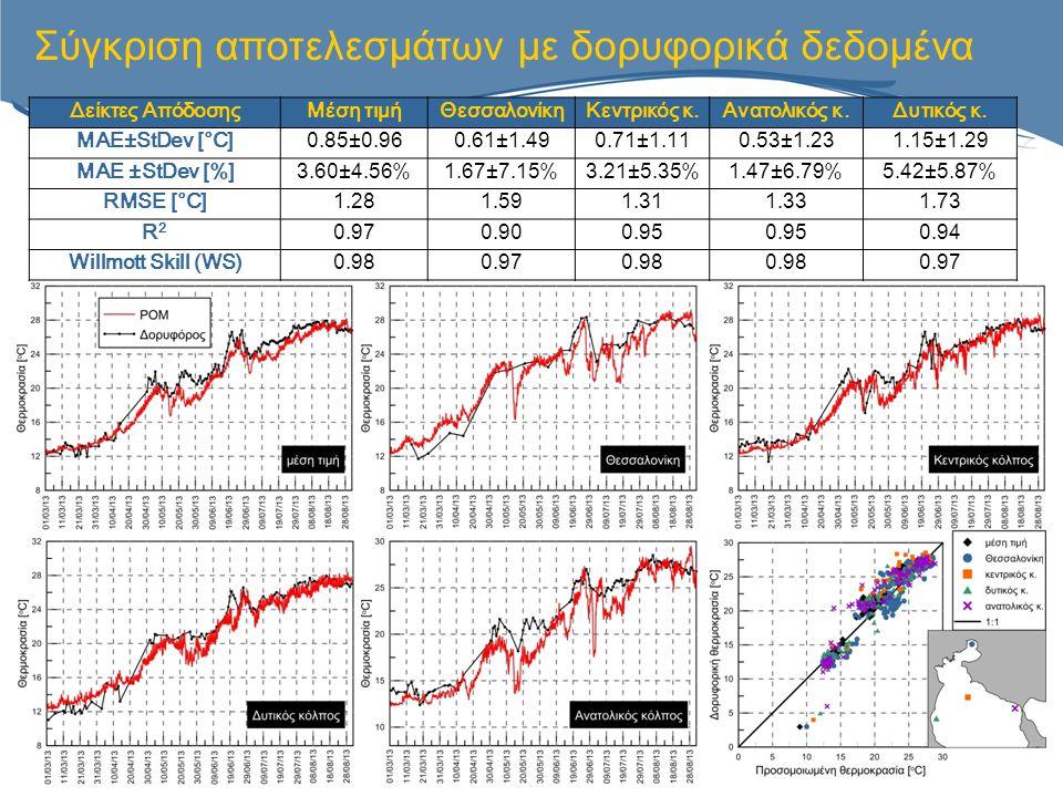 Σύγκριση αποτελεσμάτων με δορυφορικά δεδομένα