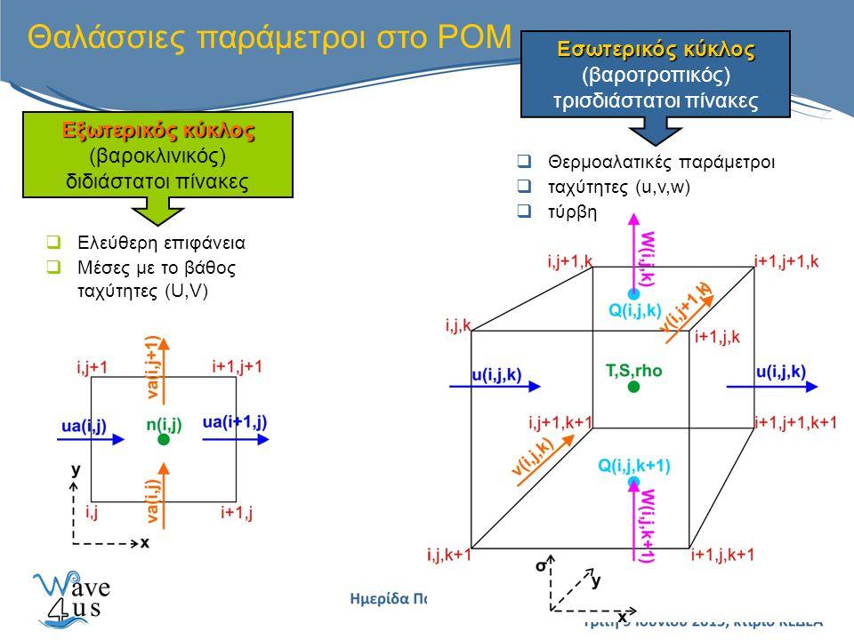 Θαλάσσιες παράμετροι στο POM