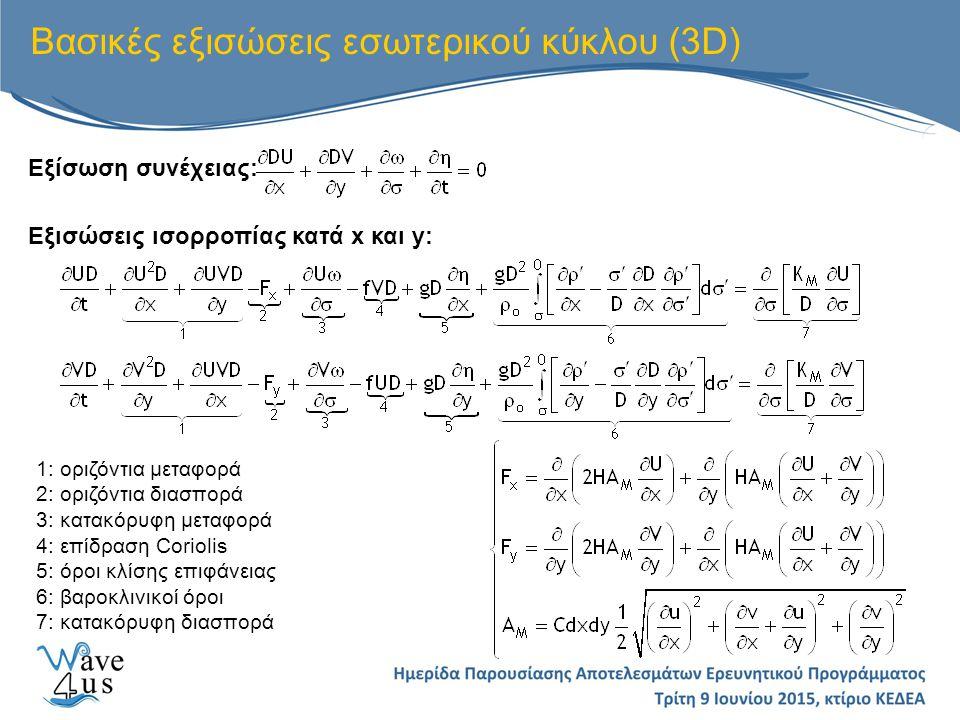 Βασικές εξισώσεις εσωτερικού κύκλου (3D)