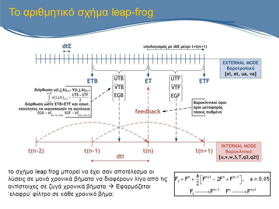 Το αριθμητικό σχήμα leap-frog