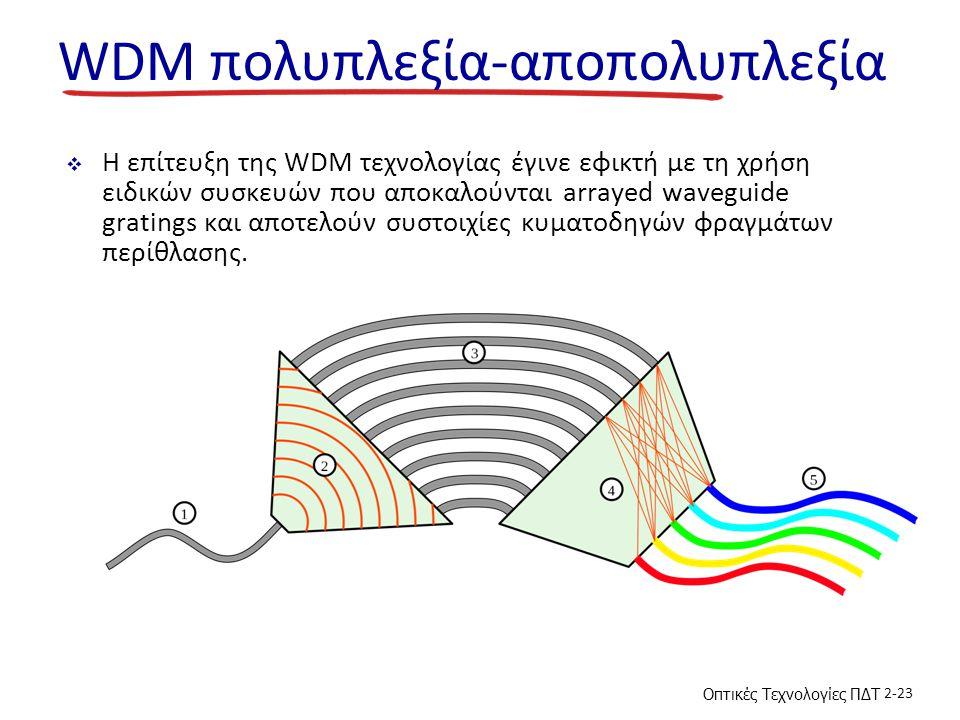 WDM πολυπλεξία-αποπολυπλεξία