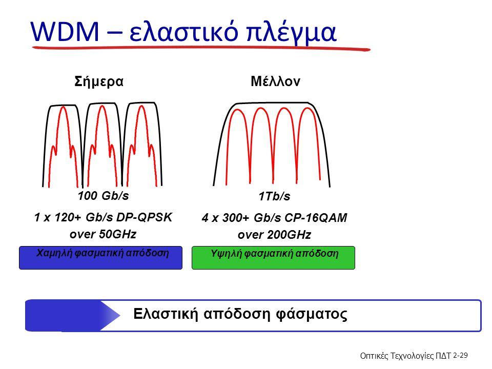 WDM – ελαστικό πλέγμα Ελαστική απόδοση φάσματος Σήμερα Μέλλον 100 Gb/s