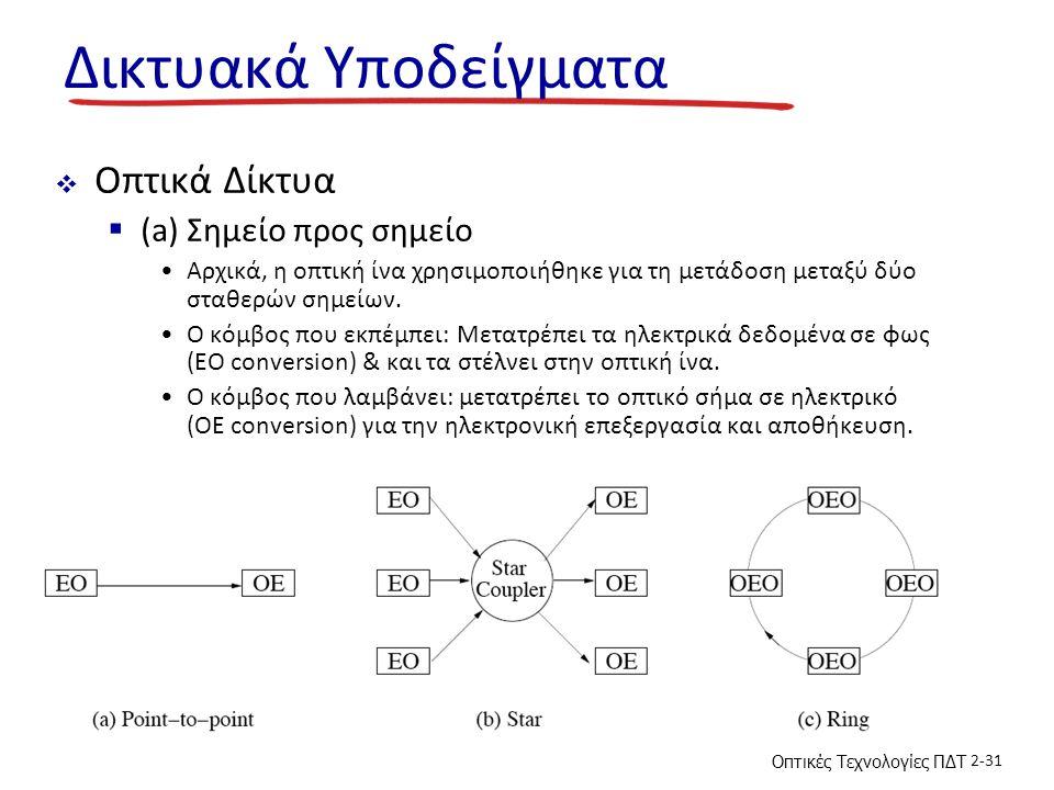 Δικτυακά Υποδείγματα Οπτικά Δίκτυα (a) Σημείο προς σημείο