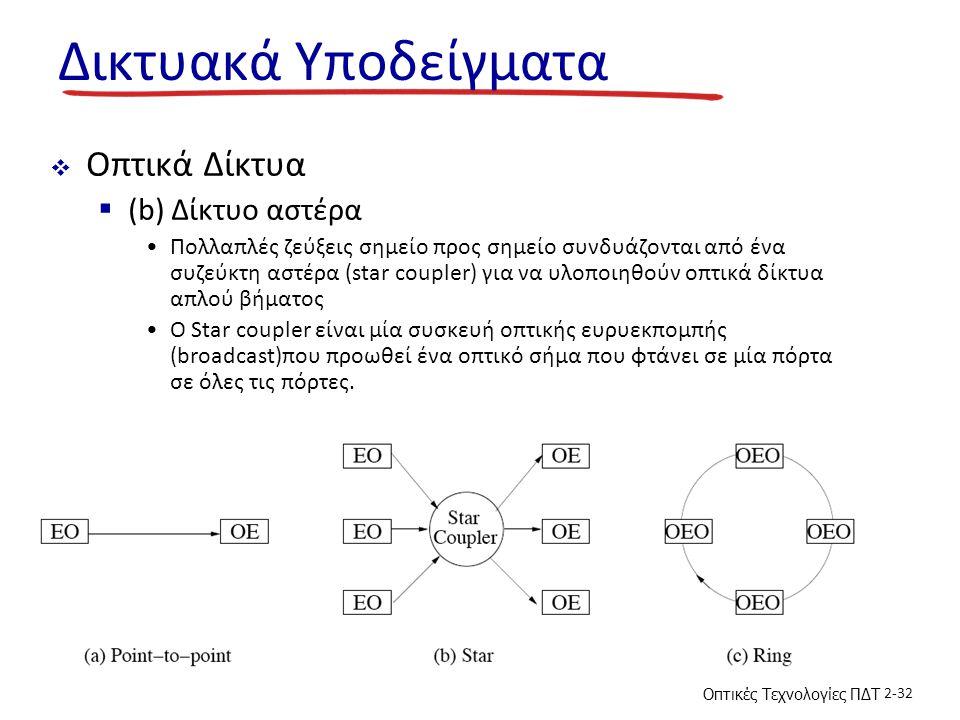 Δικτυακά Υποδείγματα Οπτικά Δίκτυα (b) Δίκτυο αστέρα