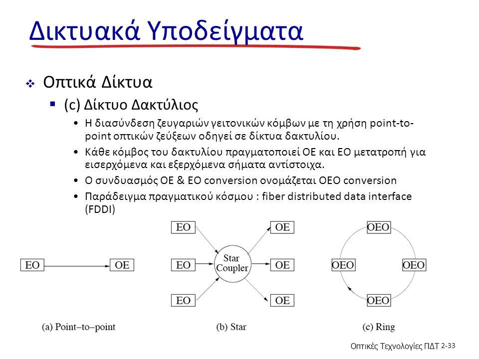 Δικτυακά Υποδείγματα Οπτικά Δίκτυα (c) Δίκτυο Δακτύλιος