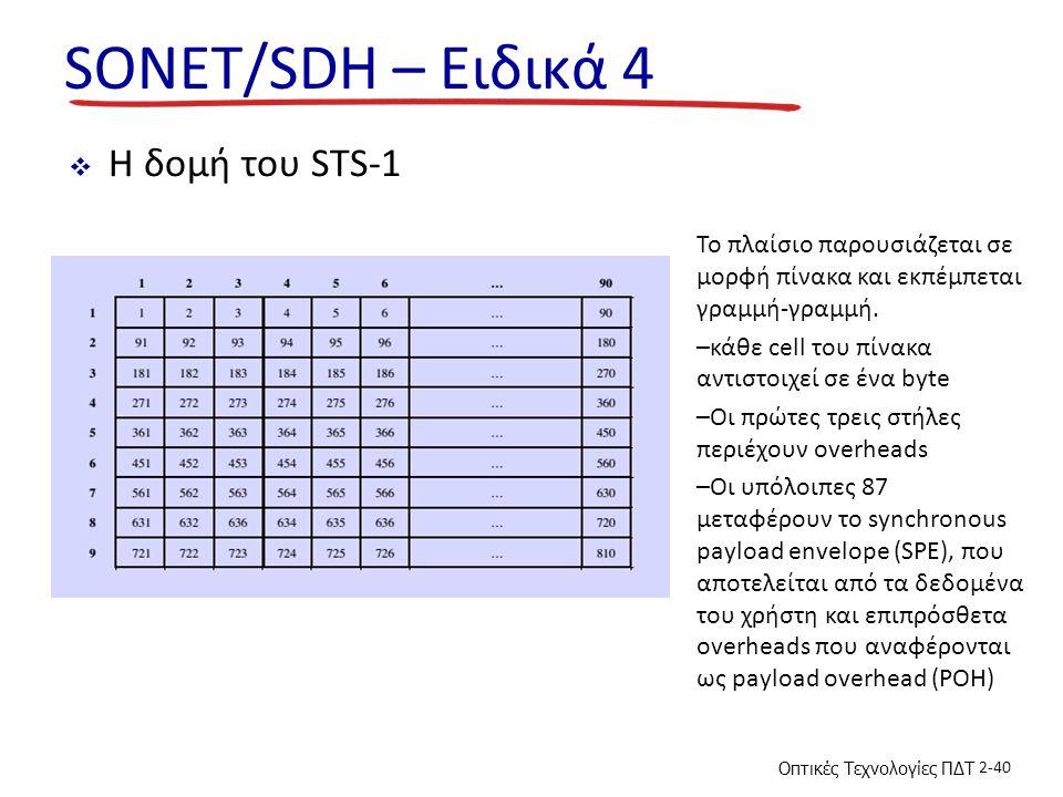 SONET/SDH – Ειδικά 4 Η δομή του STS-1