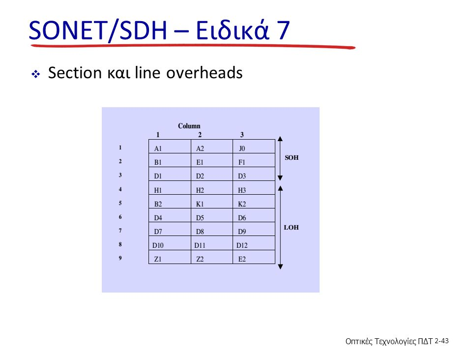 SONET/SDH – Ειδικά 7 Section και line overheads