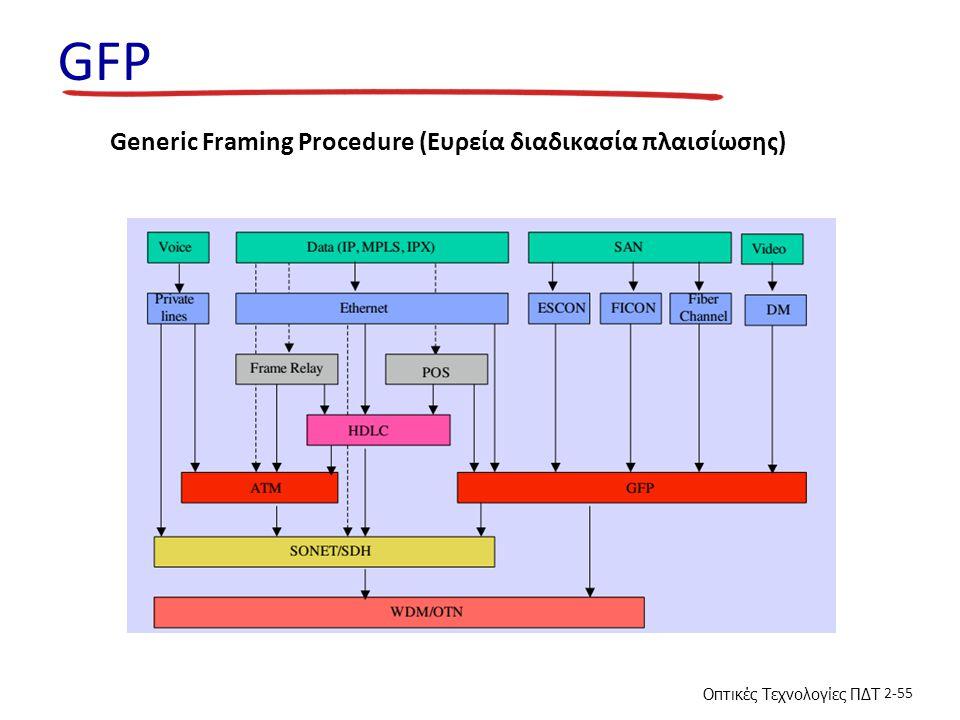 GFP Generic Framing Procedure (Ευρεία διαδικασία πλαισίωσης)
