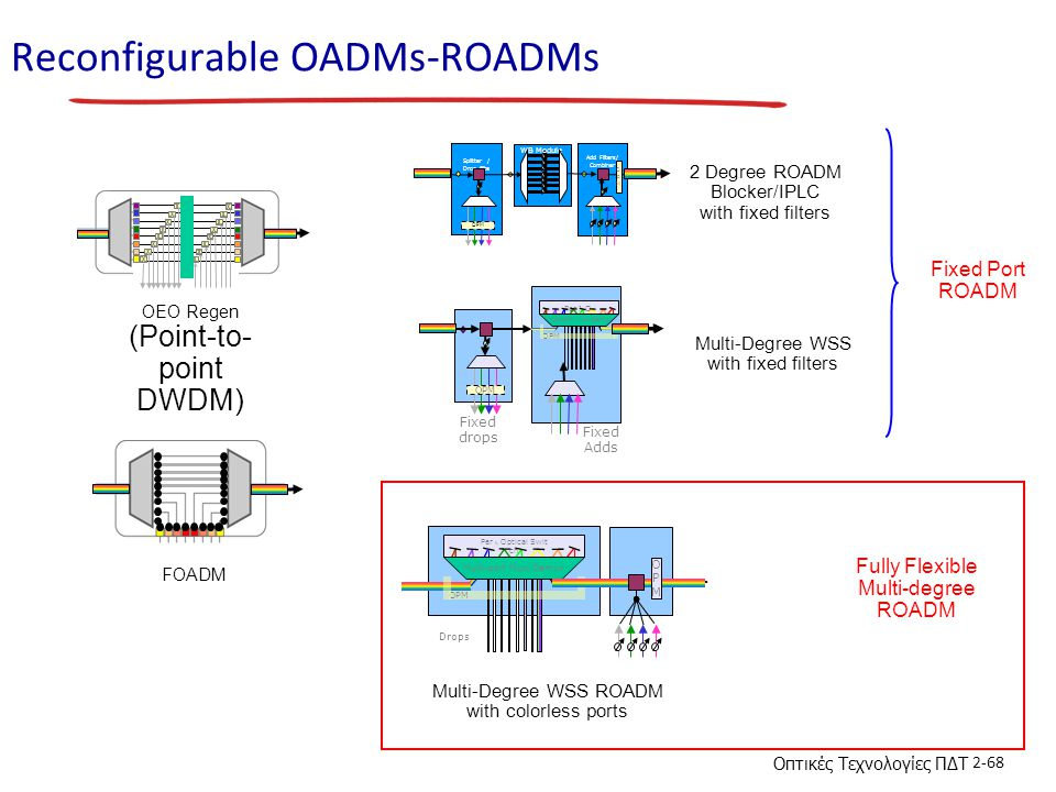 Reconfigurable OADMs-ROADMs