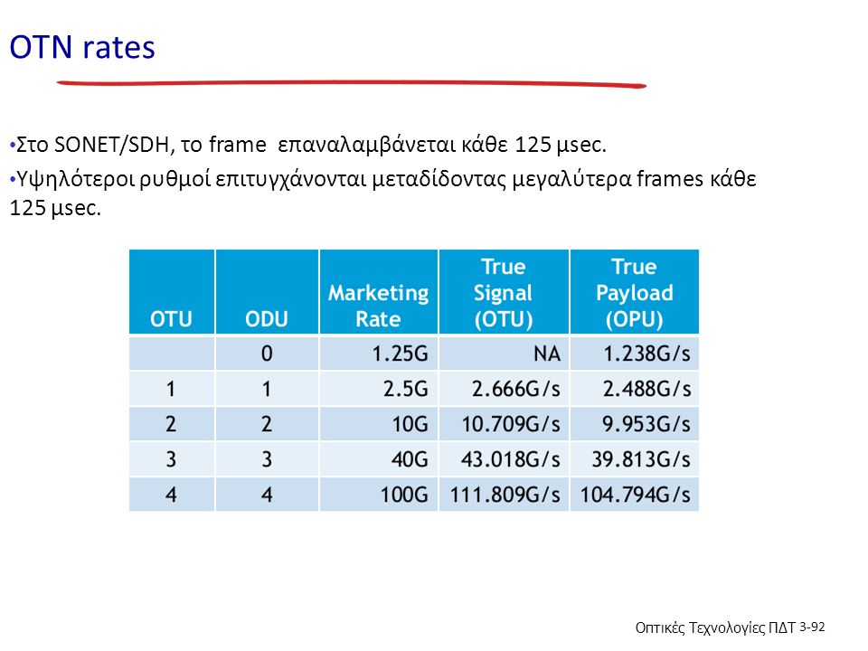 ΟΤN rates Στο SONET/SDH, το frame επαναλαμβάνεται κάθε 125 µsec.