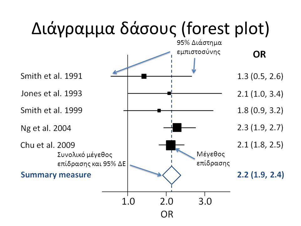 Διάγραμμα δάσους (forest plot)