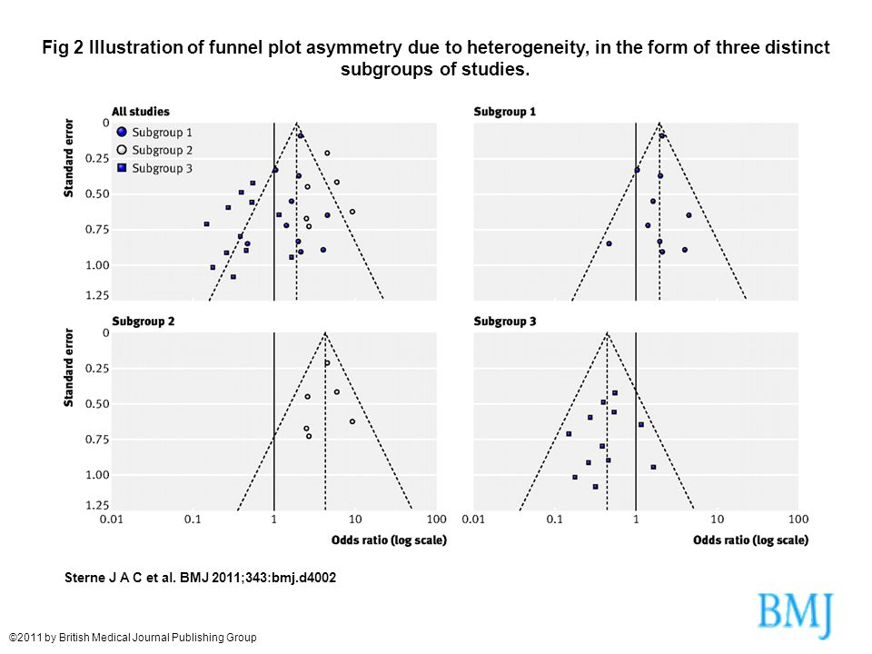 Fig 2 Illustration of funnel plot asymmetry due to heterogeneity, in the form of three distinct subgroups of studies.