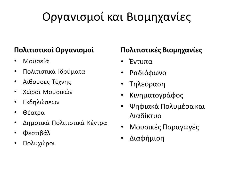 Οργανισμοί και Βιομηχανίες