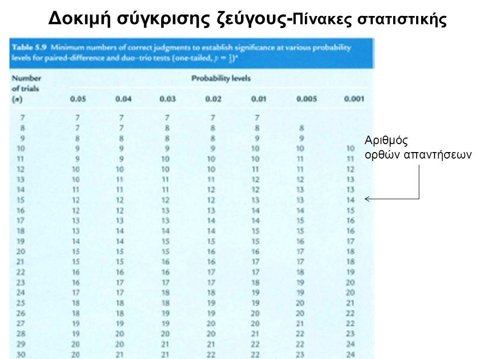 Δοκιμή σύγκρισης ζεύγους-Πίνακες στατιστικής