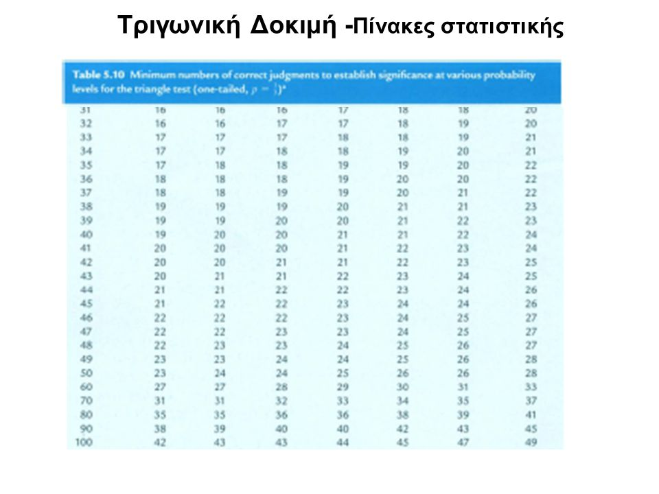 Τριγωνική Δοκιμή -Πίνακες στατιστικής