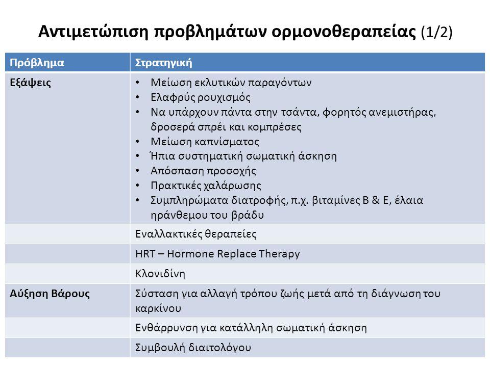 Αντιμετώπιση προβλημάτων ορμονοθεραπείας (2/2)