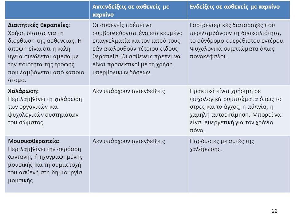 Αντενδείξεις σε ασθενείς με καρκίνο