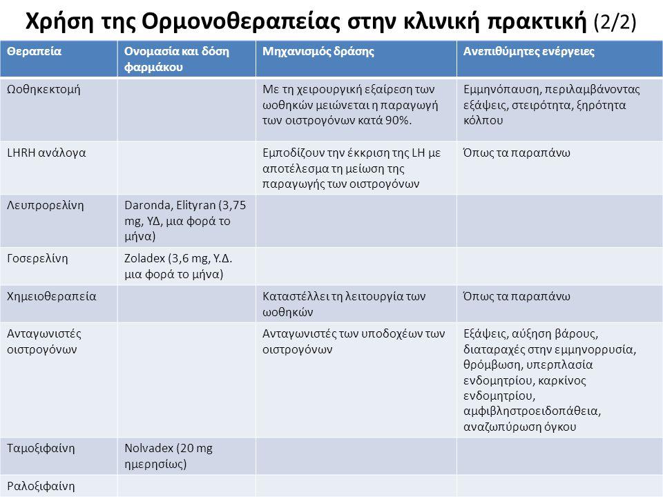 Ορμονοθεραπεία σε μετεμμηνοπαυσιακές γυναίκες με καρκίνο του μαστού (1/4)