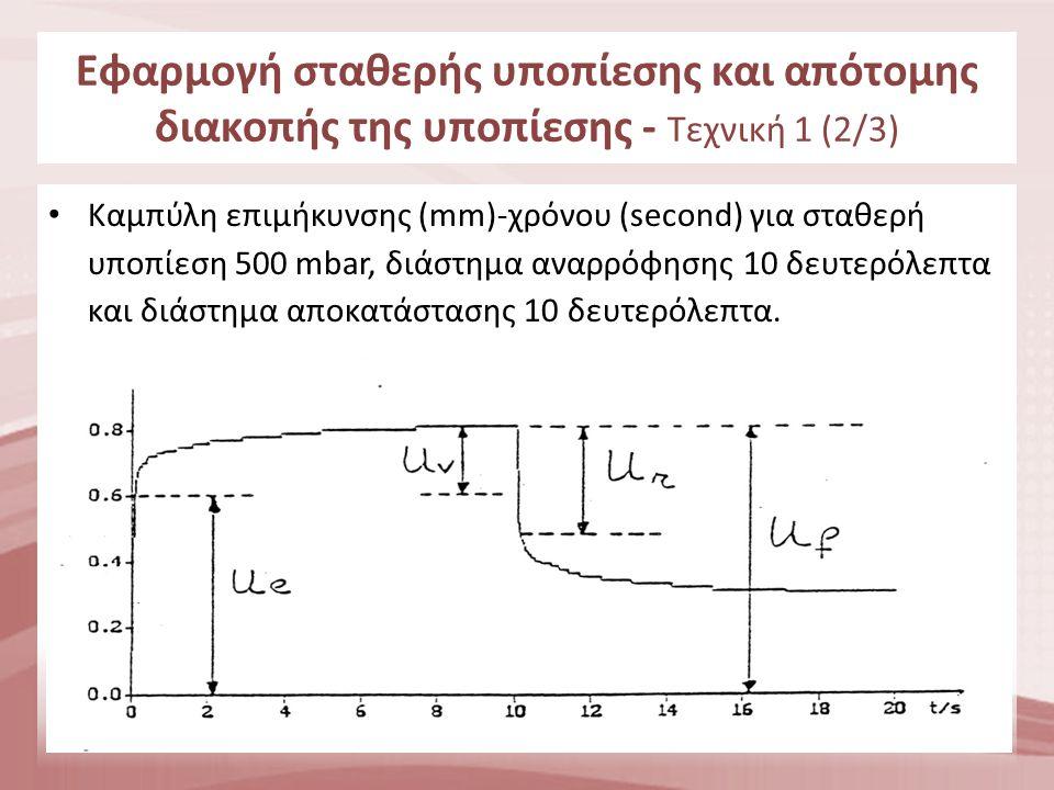 Εφαρμογή σταθερής υποπίεσης και απότομης διακοπής της υποπίεσης - Τεχνική 1 (3/3)