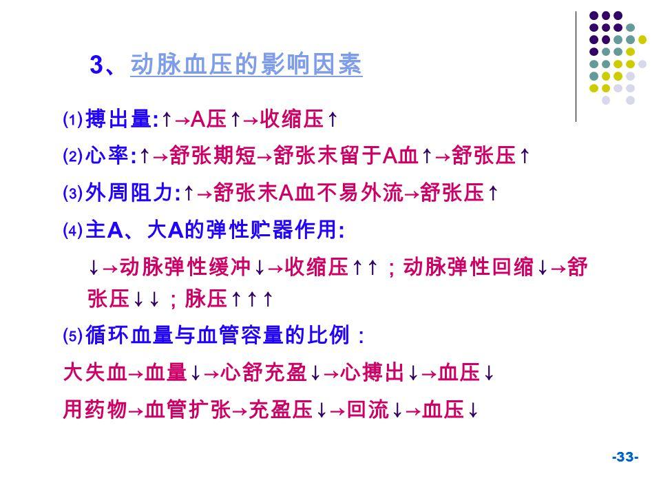 3、动脉血压的影响因素 ⑴搏出量:↑→A压↑→收缩压↑ ⑵心率:↑→舒张期短→舒张末留于A血↑→舒张压↑