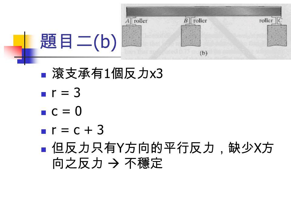 題目二(b) 滾支承有1個反力x3 r = 3 c = 0 r = c + 3 但反力只有Y方向的平行反力,缺少X方向之反力  不穩定