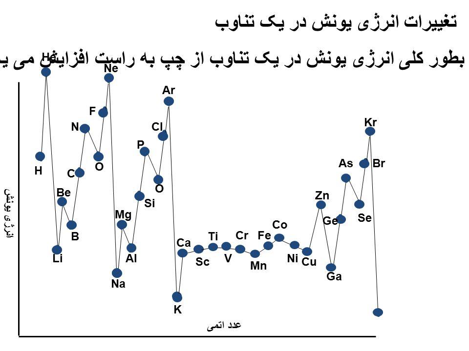 تغییرات انرژی یونش در یک تناوب
