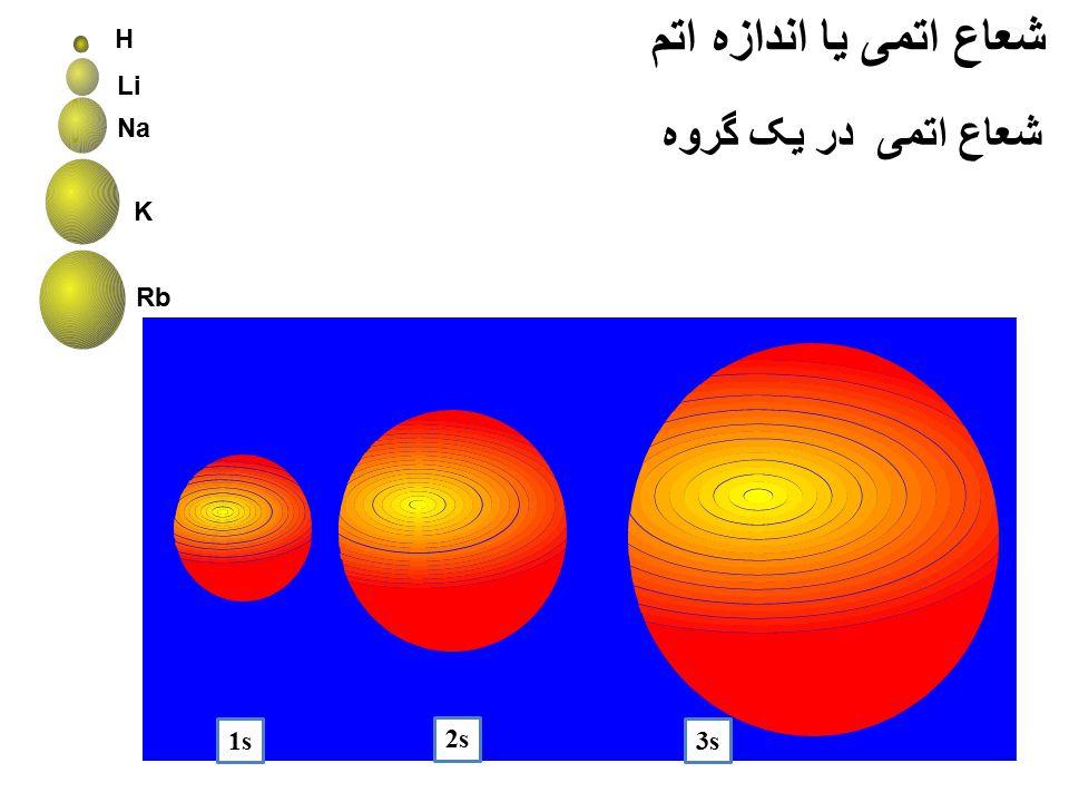 شعاع اتمی یا اندازه اتم H Li Na شعاع اتمی در یک گروه K Rb 1s 2s 3s
