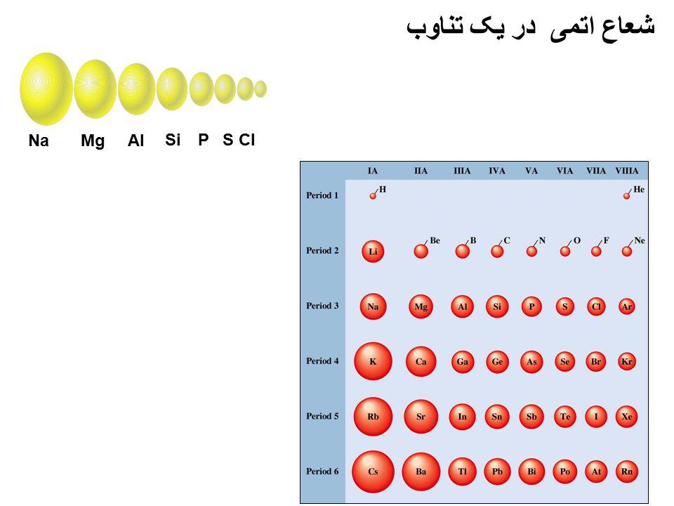 شعاع اتمی در یک تناوب Na Mg Al Si P S Cl