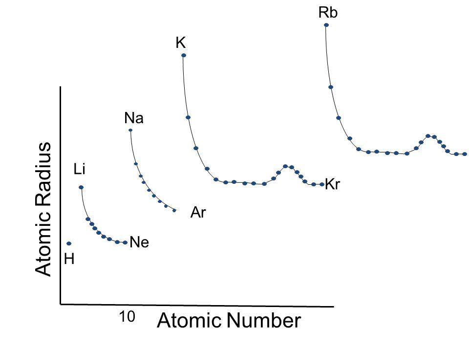 Rb K Na Li Atomic Radius Kr Ar Ne H 10 Atomic Number