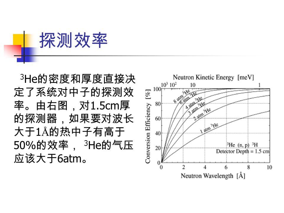 探测效率 3He的密度和厚度直接决定了系统对中子的探测效率。由右图,对1.5cm厚的探测器,如果要对波长大于1Å的热中子有高于50%的效率, 3He的气压应该大于6atm。