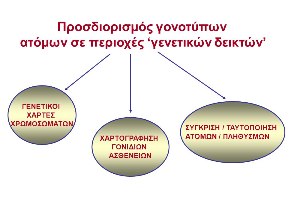 Προσδιορισμός γονοτύπων ατόμων σε περιοχές 'γενετικών δεικτών'