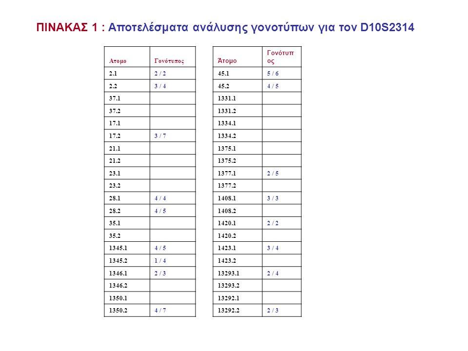 ΠΙΝΑΚΑΣ 1 : Αποτελέσματα ανάλυσης γονοτύπων για τον D10S2314