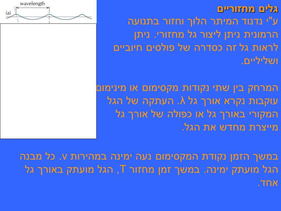 גלים מחזוריים ע י נדנוד המיתר הלוך וחזור בתנועה הרמונית ניתן ליצור גל מחזורי. ניתן לראות גל זה כסדרה של פולסים חיוביים ושליליים.