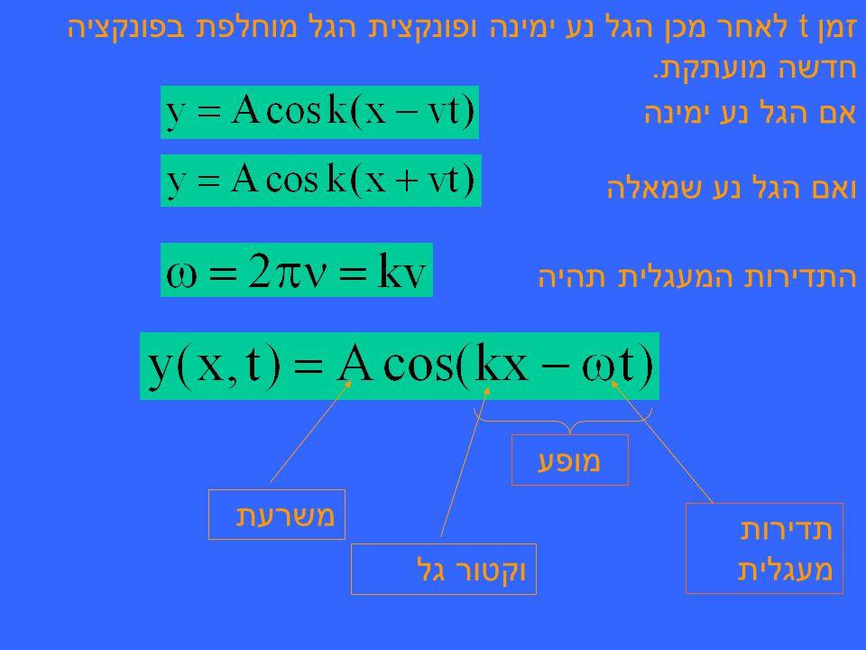 זמן t לאחר מכן הגל נע ימינה ופונקצית הגל מוחלפת בפונקציה חדשה מועתקת.