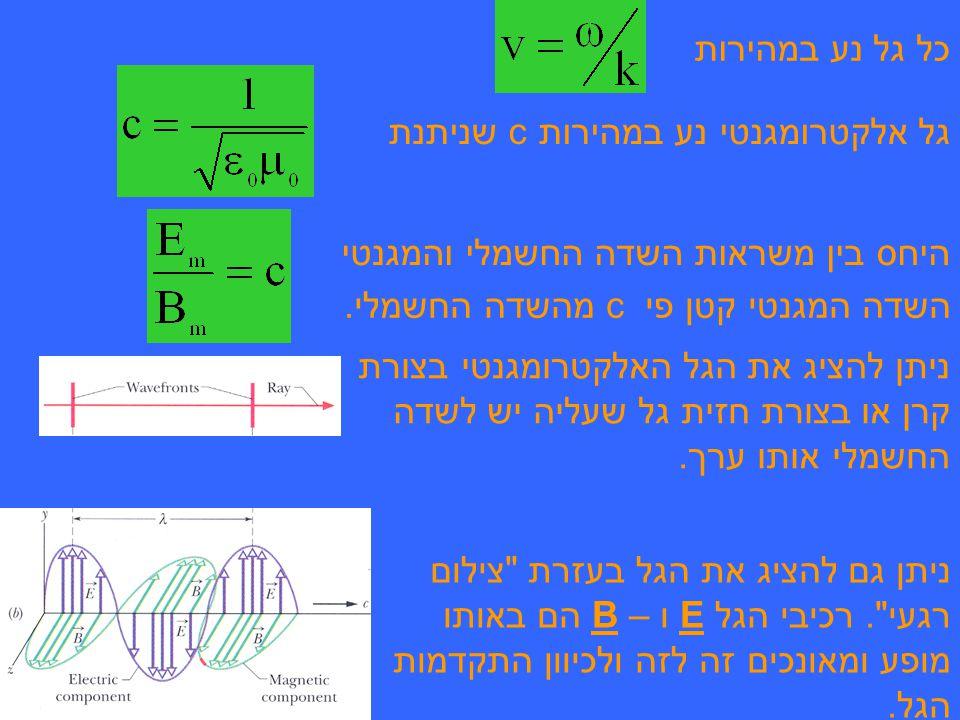 כל גל נע במהירות גל אלקטרומגנטי נע במהירות c שניתנת. היחס בין משראות השדה החשמלי והמגנטי. השדה המגנטי קטן פי c מהשדה החשמלי.