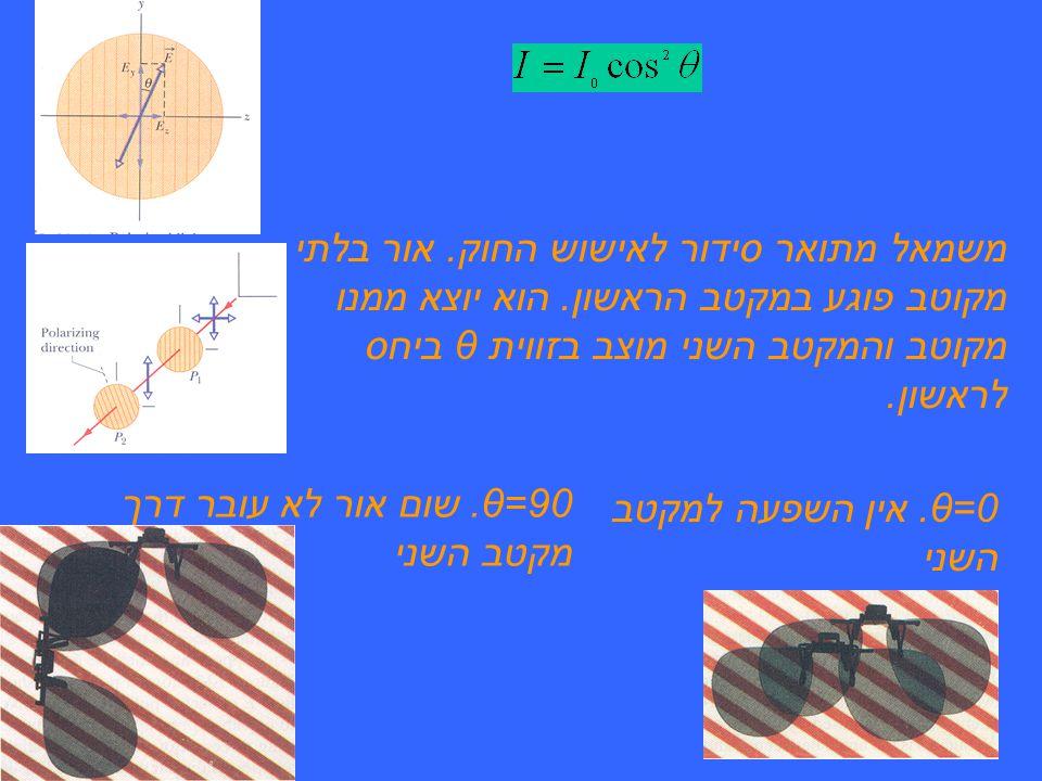 משמאל מתואר סידור לאישוש החוק. אור בלתי מקוטב פוגע במקטב הראשון
