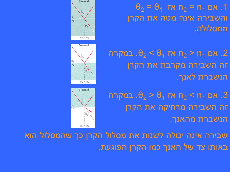 1. אם n2 = n1 אז θ1 = θ2 והשבירה אינה מטה את הקרן ממסלולה.