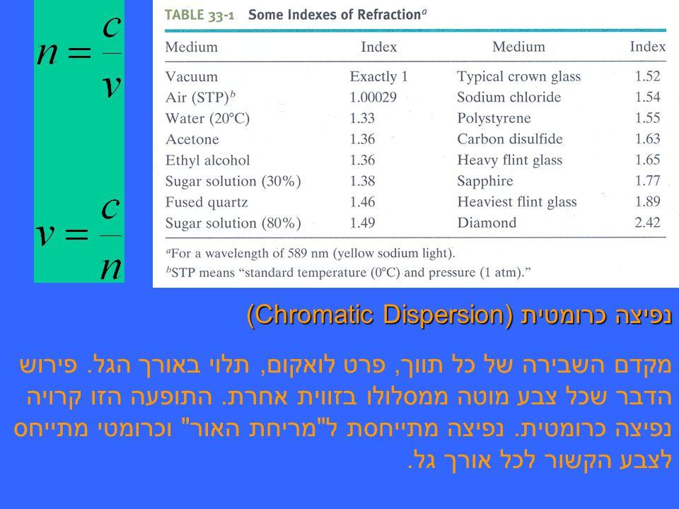 נפיצה כרומטית (Chromatic Dispersion)