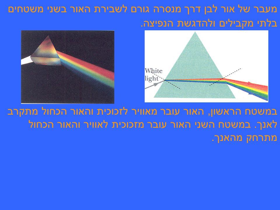 מעבר של אור לבן דרך מנסרה גורם לשבירת האור בשני משטחים בלתי מקבילים ולהדגשת הנפיצה.