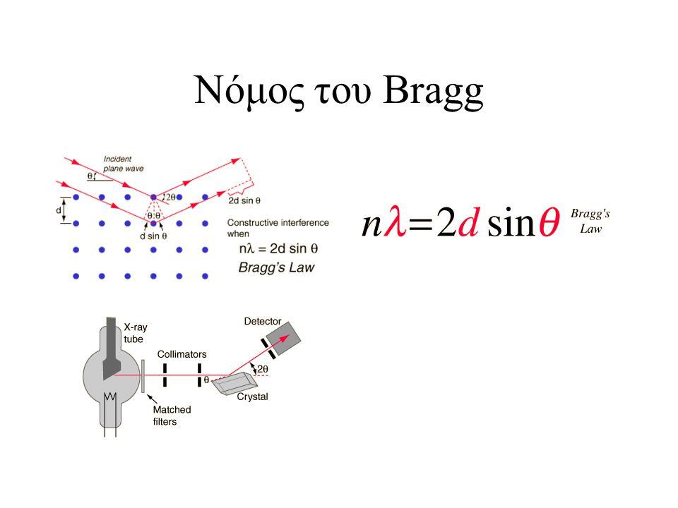 Νόμος του Bragg