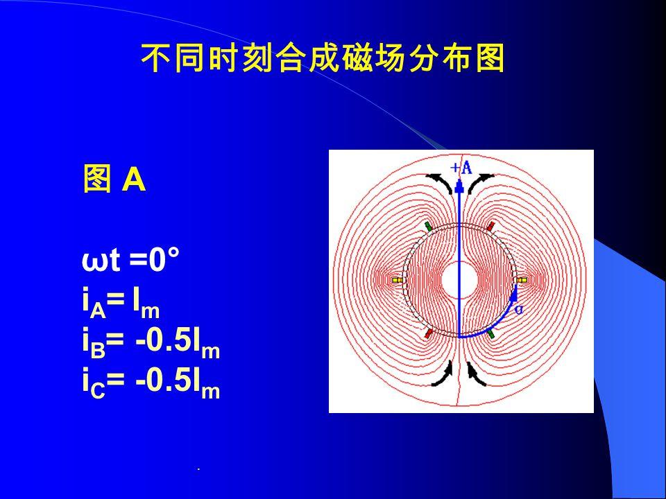 不同时刻合成磁场分布图 图 A ωt =0° iA= Im iB= -0.5Im iC= -0.5Im .