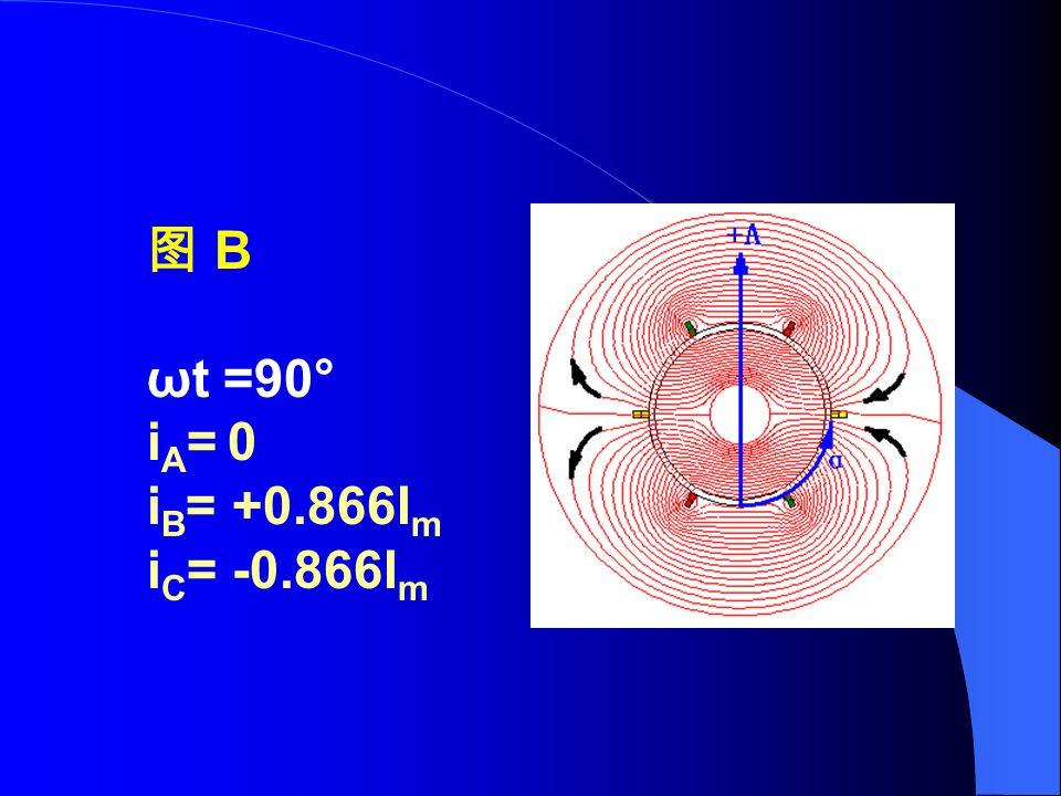 图 B ωt =90° iA= 0 iB= +0.866Im iC= -0.866Im