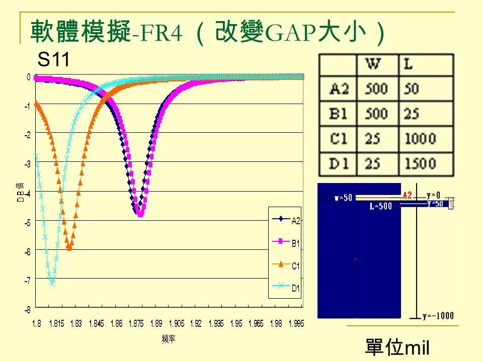 軟體模擬-FR4 (改變GAP大小) S11 單位mil